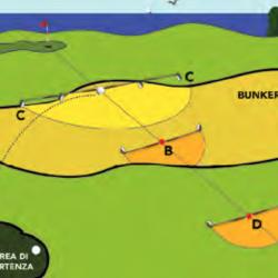 Modifica regola: Palla Ingiocabile in Bunker
